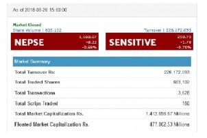 शेयर बजारको घट्ने क्रम जारी, साताको दोस्रो दिनसम्म २२ अंकले गिरावट